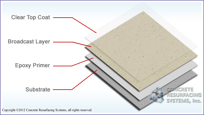 Color Flake Paint Chip Layers Concrete Resurfacing Systems